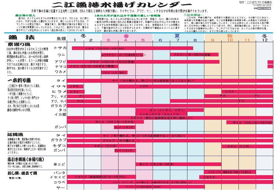 水揚げカレンダー